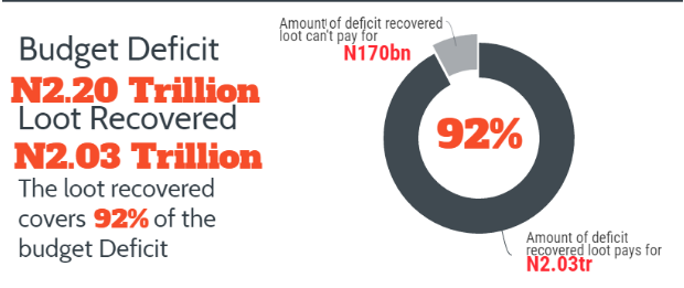 Infographics: How To Spend Nigeria's Recovered Loot