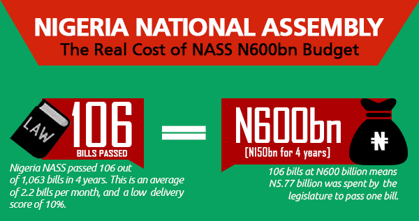 NASS scores below 10% at the real cost of infrastructures