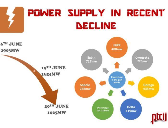 Power Supply in Recent Decline